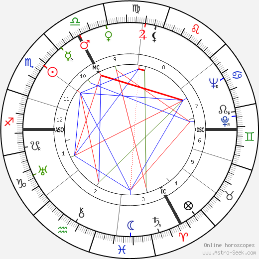 Jean-Jacques Gautier birth chart, Jean-Jacques Gautier astro natal horoscope, astrology