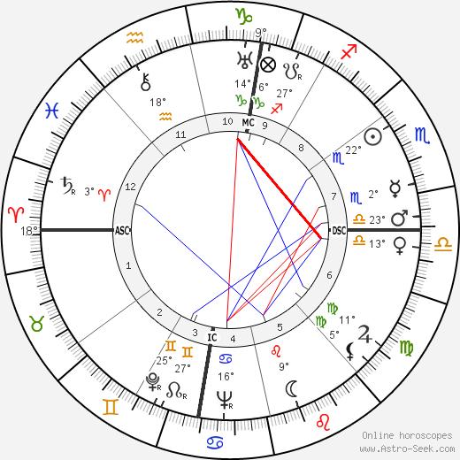 Joseph McCarthy birth chart, biography, wikipedia 2020, 2021