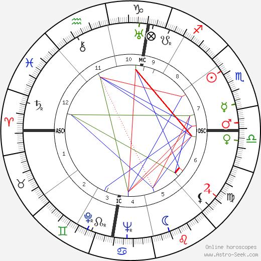 Joseph McCarthy birth chart, Joseph McCarthy astro natal horoscope, astrology