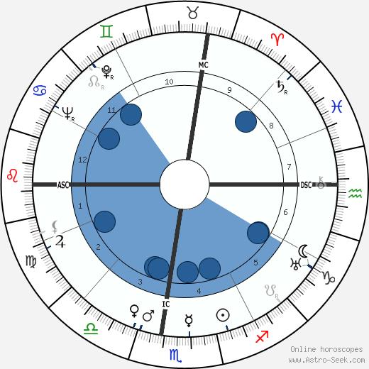 Leonard Spigelgass wikipedia, horoscope, astrology, instagram