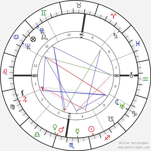 Leonard Spigelgass tema natale, oroscopo, Leonard Spigelgass oroscopi gratuiti, astrologia