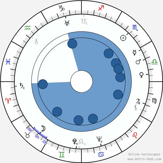 Martha Gelhorn wikipedia, horoscope, astrology, instagram