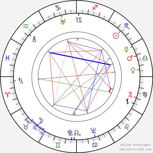 Martha Gelhorn astro natal birth chart, Martha Gelhorn horoscope, astrology
