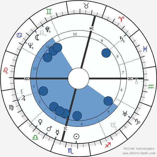 Martin Held wikipedia, horoscope, astrology, instagram