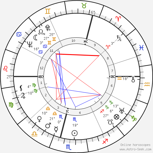 Martin Held birth chart, biography, wikipedia 2020, 2021