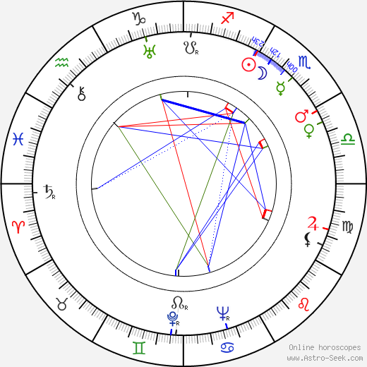 Nikolai Nosov astro natal birth chart, Nikolai Nosov horoscope, astrology