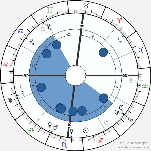 Ogden Phipps wikipedia, horoscope, astrology, instagram