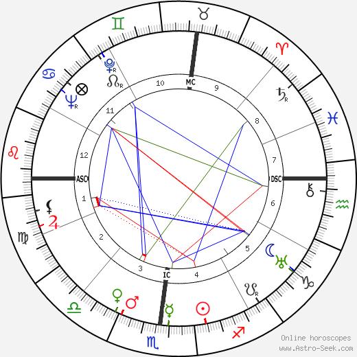 Ogden Phipps день рождения гороскоп, Ogden Phipps Натальная карта онлайн