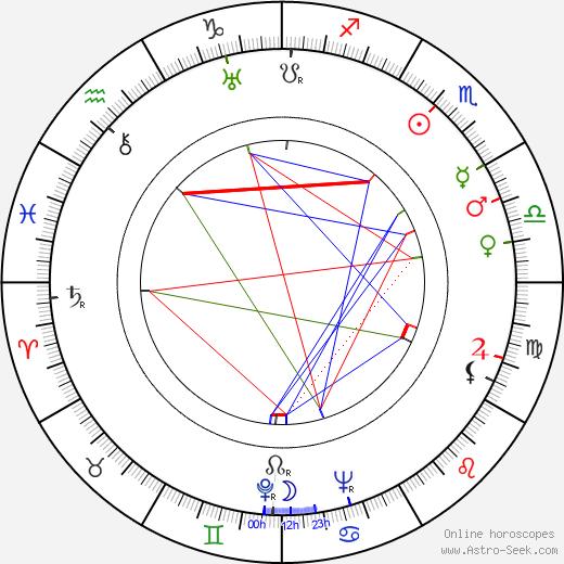 Raquel Torres день рождения гороскоп, Raquel Torres Натальная карта онлайн