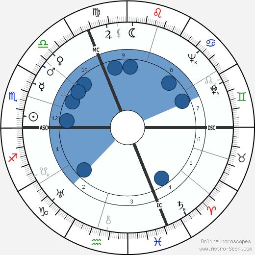 Raymond Peynet wikipedia, horoscope, astrology, instagram