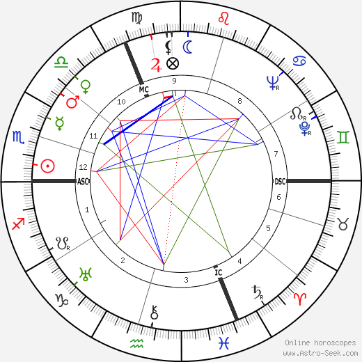 Raymond Peynet tema natale, oroscopo, Raymond Peynet oroscopi gratuiti, astrologia