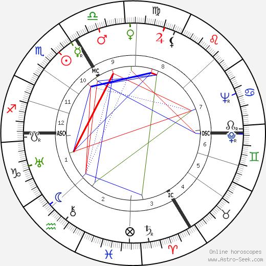 Sylvia Bataille день рождения гороскоп, Sylvia Bataille Натальная карта онлайн