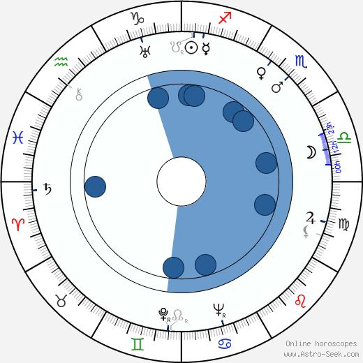 Albert Hehn wikipedia, horoscope, astrology, instagram