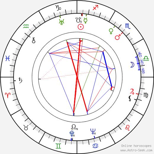 Albert Hehn birth chart, Albert Hehn astro natal horoscope, astrology