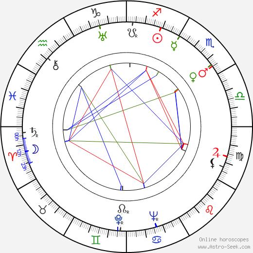 Anna Sten birth chart, Anna Sten astro natal horoscope, astrology