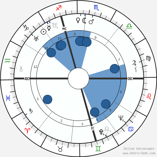 Dennis Morgan horoscope, astrology, sign, zodiac, date of birth, instagram