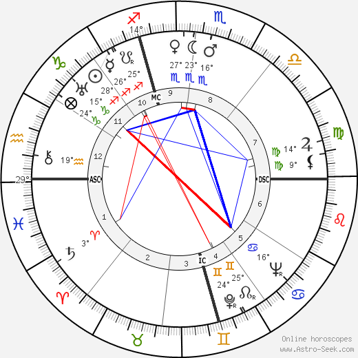 Dennis Morgan birth chart, biography, wikipedia 2018, 2019