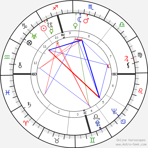 Dennis Morgan astro natal birth chart, Dennis Morgan horoscope, astrology