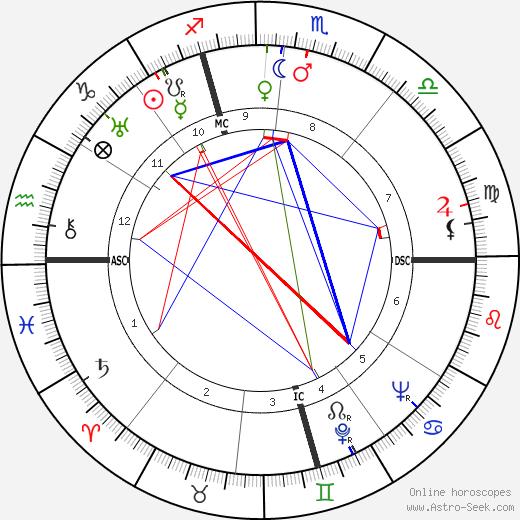 Dennis Morgan horoscope, astrology, astro natal chart