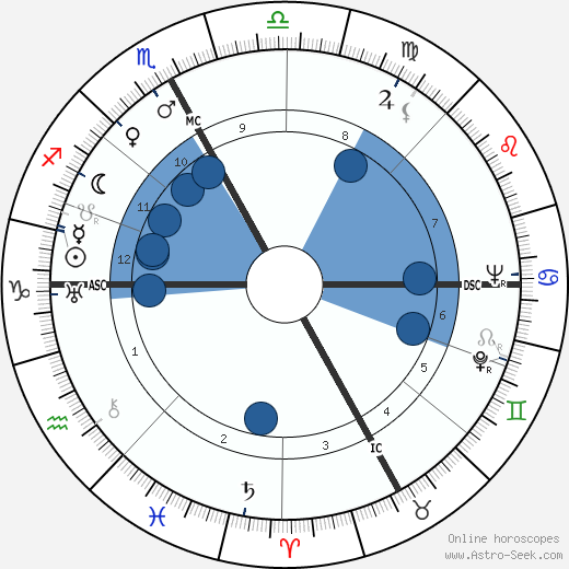 Giacomo Manzu wikipedia, horoscope, astrology, instagram