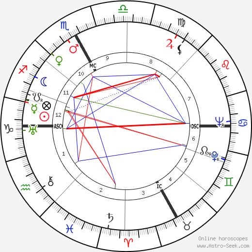 Джакомо Манцу Giacomo Manzu день рождения гороскоп, Giacomo Manzu Натальная карта онлайн