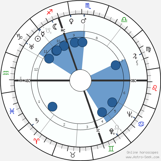 Giovanni Bonelli wikipedia, horoscope, astrology, instagram