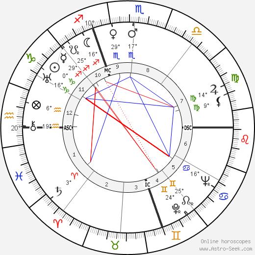 Giovanni Bonelli birth chart, biography, wikipedia 2020, 2021