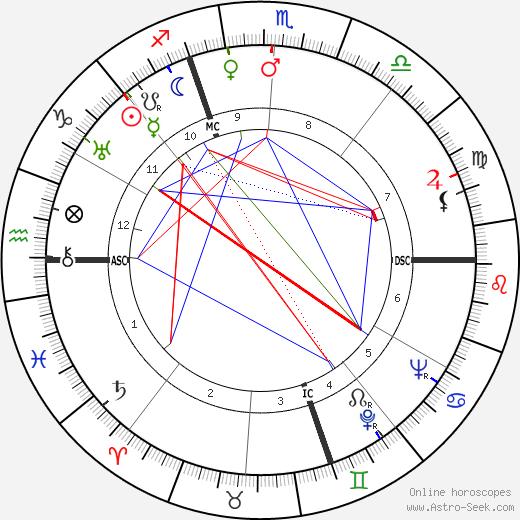 Giovanni Bonelli birth chart, Giovanni Bonelli astro natal horoscope, astrology