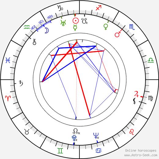 Helen Twelvetrees astro natal birth chart, Helen Twelvetrees horoscope, astrology