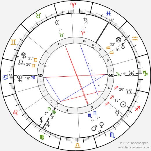 Helmut Thielicke birth chart, biography, wikipedia 2019, 2020
