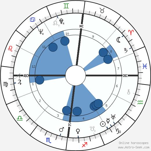 Jules Vandooren wikipedia, horoscope, astrology, instagram