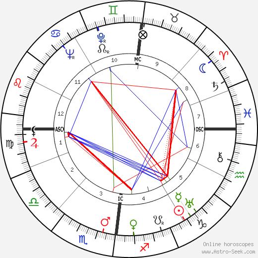 Jules Vandooren astro natal birth chart, Jules Vandooren horoscope, astrology