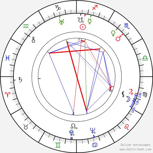 Karel Beníško день рождения гороскоп, Karel Beníško Натальная карта онлайн