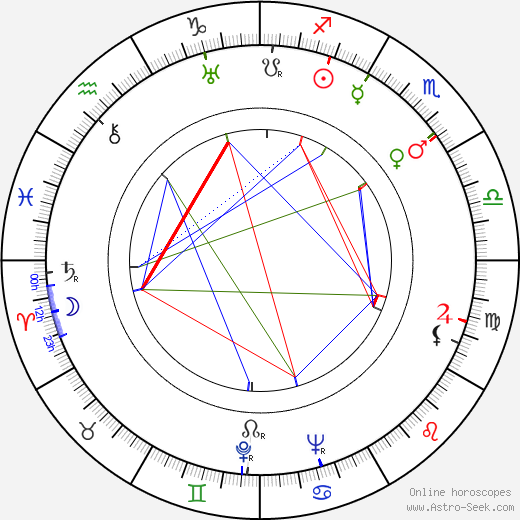 Klaus Salmi birth chart, Klaus Salmi astro natal horoscope, astrology