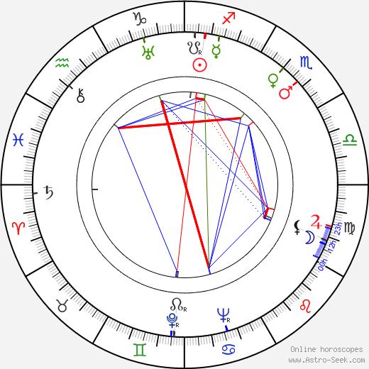 Laurence Naismith birth chart, Laurence Naismith astro natal horoscope, astrology