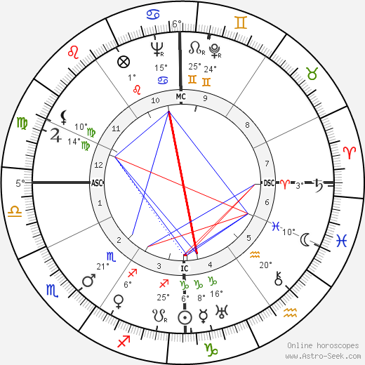 Lew Ayres birth chart, biography, wikipedia 2018, 2019