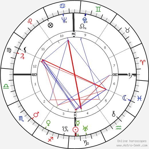 Lew Ayres astro natal birth chart, Lew Ayres horoscope, astrology