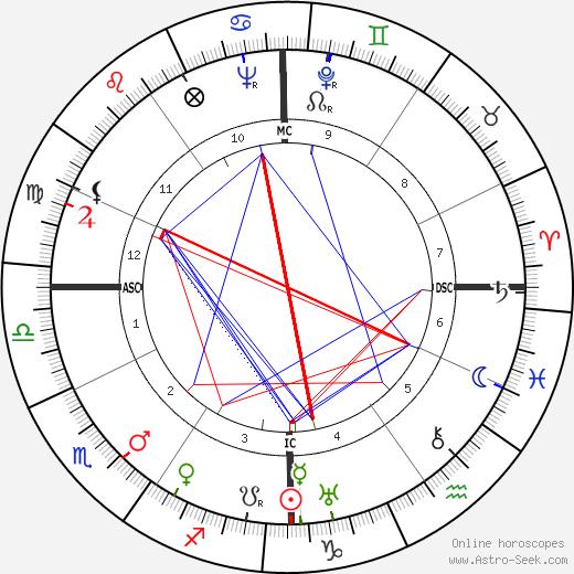 Lew Ayres birth chart, Lew Ayres astro natal horoscope, astrology