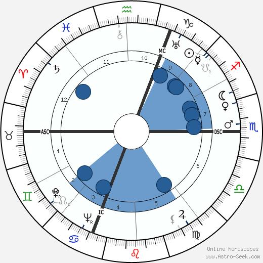 Luigi Barzini wikipedia, horoscope, astrology, instagram