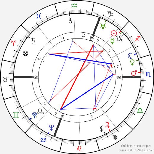 Luigi Barzini tema natale, oroscopo, Luigi Barzini oroscopi gratuiti, astrologia