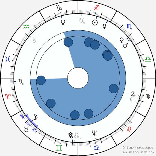 Luis Escobar wikipedia, horoscope, astrology, instagram