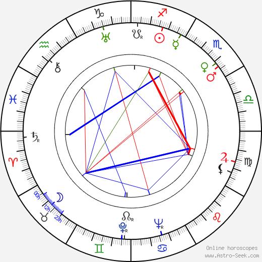 Luis Escobar birth chart, Luis Escobar astro natal horoscope, astrology