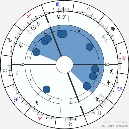 Manoel de Oliveira wikipedia, horoscope, astrology, instagram