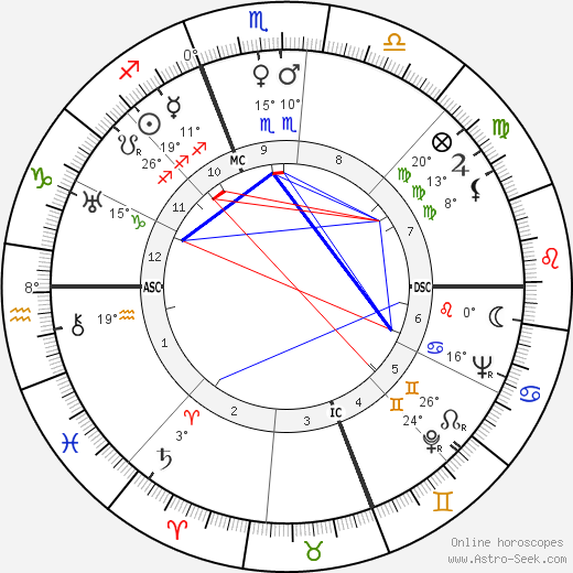 Manoel de Oliveira birth chart, biography, wikipedia 2018, 2019