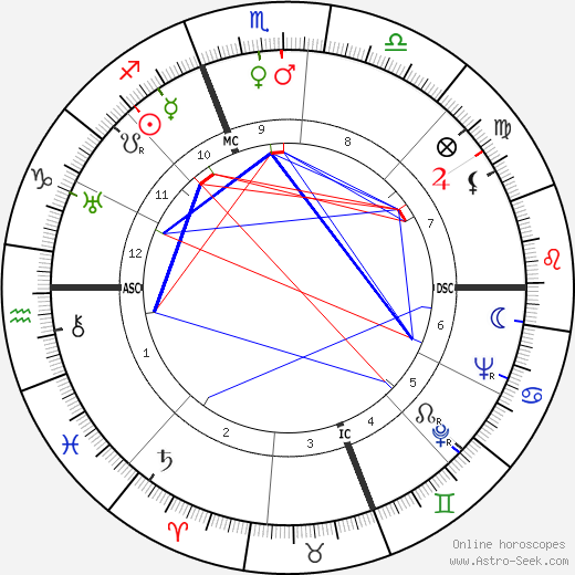 Manoel de Oliveira astro natal birth chart, Manoel de Oliveira horoscope, astrology