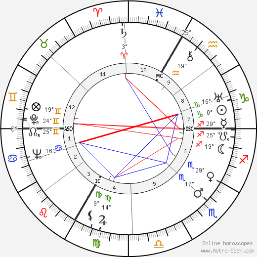Max Bill birth chart, biography, wikipedia 2019, 2020