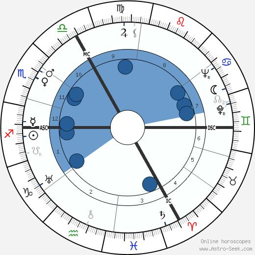 Michel Dard wikipedia, horoscope, astrology, instagram