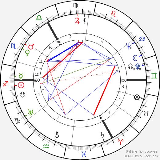 Michel Dard день рождения гороскоп, Michel Dard Натальная карта онлайн
