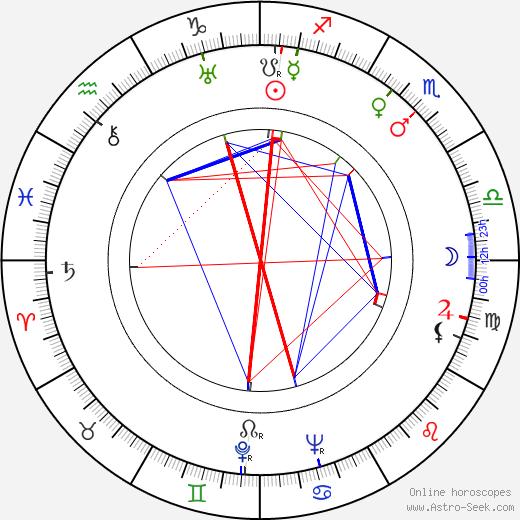 Nikolay Gorlov день рождения гороскоп, Nikolay Gorlov Натальная карта онлайн