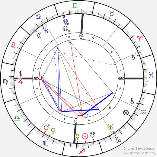 Оливье Мессиан Olivier Messiaen день рождения гороскоп, Olivier Messiaen Натальная карта онлайн